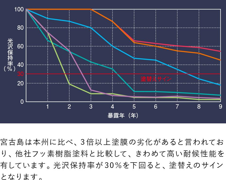 宮古島9年暴露における耐候性比較グラフ 宮古島は本州に比べ、3倍以上塗膜の劣化があると言われており、他社フッ素樹脂塗料と比較して、きわめて高い耐候性能を有しています。光沢保持率が30%を下回ると、塗替えのサインとなります。