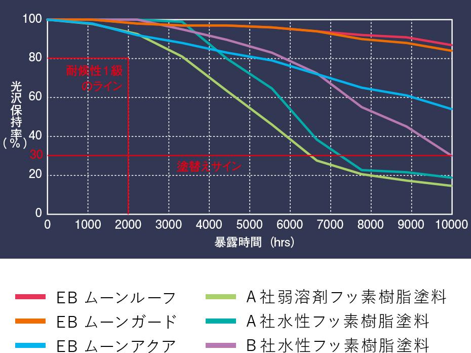 促進耐候性試験(XWOM)グラフ