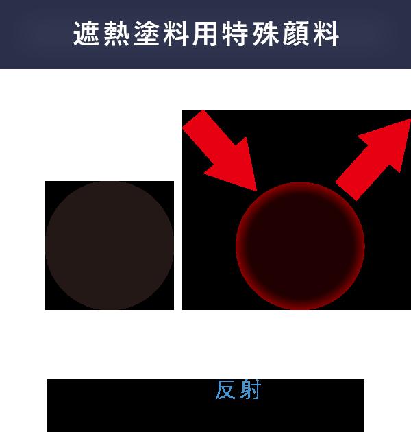 遮熱塗料用特殊顔料 顔料が殆ど熱を反射するので、塗料は熱くなりにくい